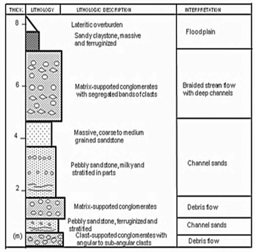 Figure 2 Lithologic section of the Lokoja Formation at Filele along Lokoja – Abuja Highway (Omali, et al., 2011)
